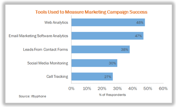 marketing measurement tools Social Media Marketing: What Will Work in 2016 and Beyond