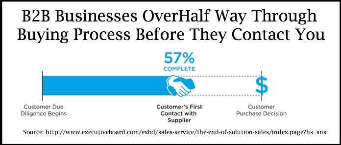 B2B-Buying-Process-CEB