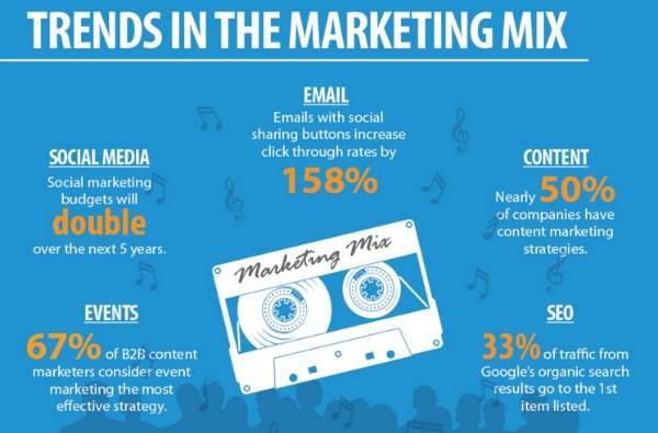 marketing-trends-2014