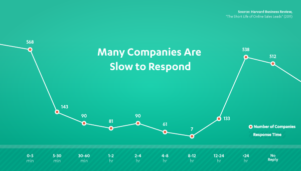 slow_to_respond_infographic_02