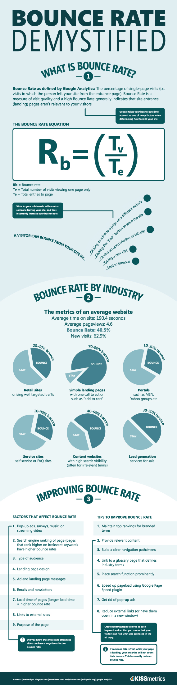 bounce-rate-sm