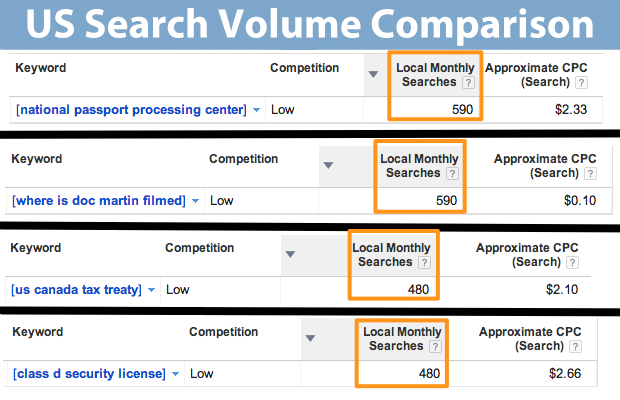 Search-Volume