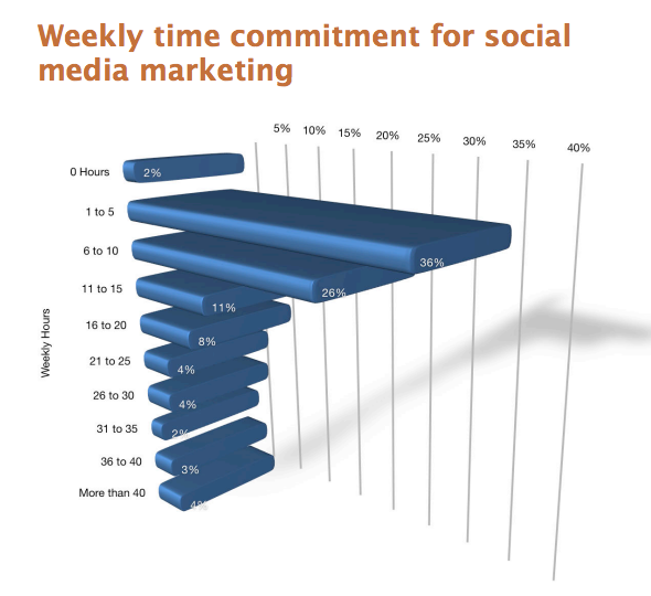 How-Much-Time-Marketers-Spend-on-Social-Media