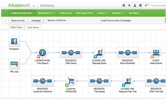 infusionsoft-campaign-builder