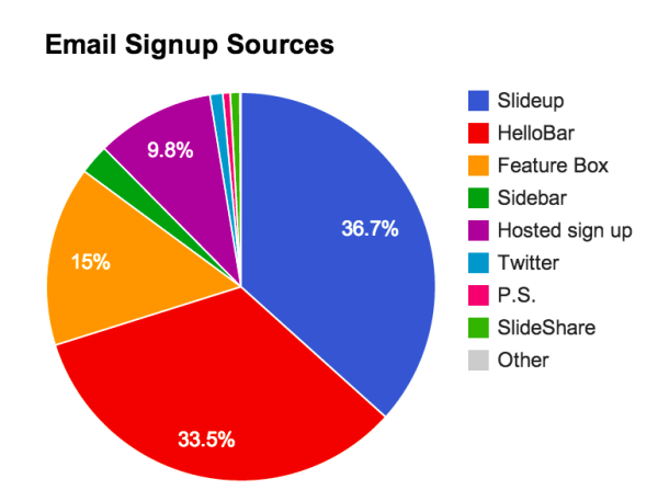 email-signup-sources-image-1-600x447