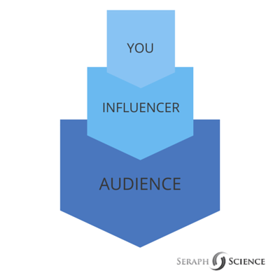 influencer-marketing-audience-relationship